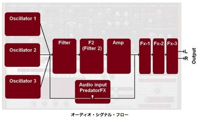 オーディオ信号の流れ