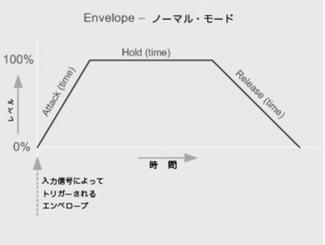 Envelope audio control