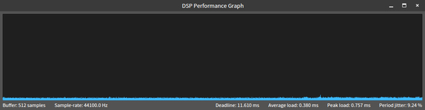 DSP Performance Graph