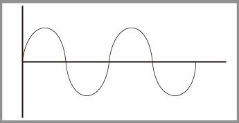 LFOが発生させている波形