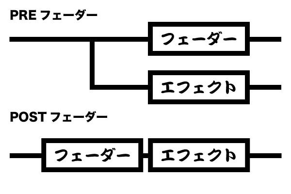 Pre/Postの図
