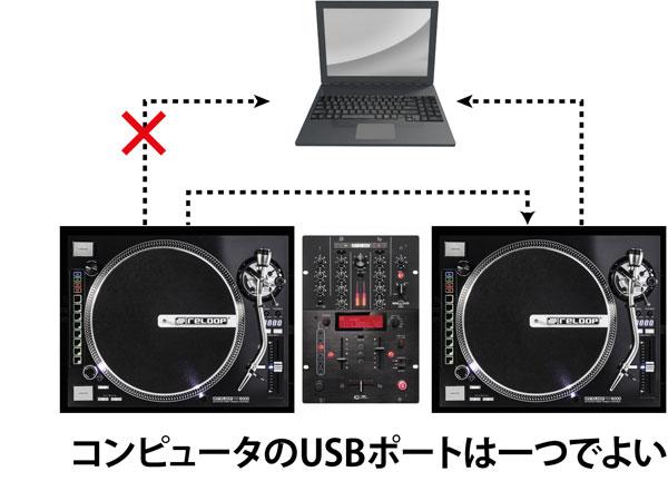 USBリンク