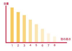 ノコギリ波グラフ