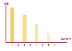 矩形波グラフ