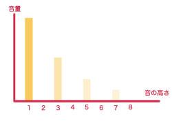 三角波グラフ