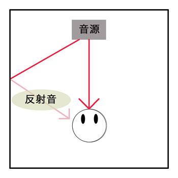 ディレイ図