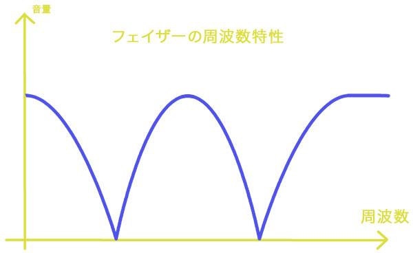 フェイザー周波数