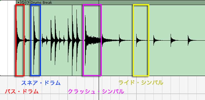 ドラムブレイクの波形