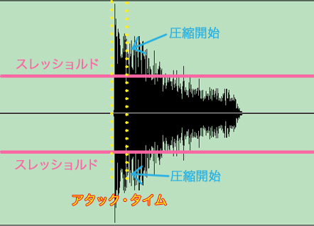 圧縮波形図