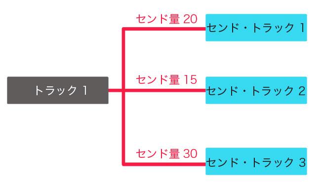 send図