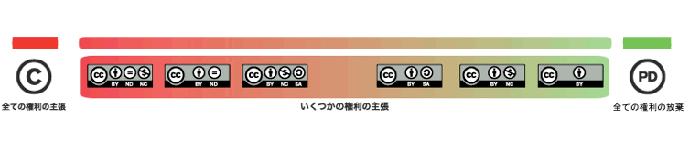 CCライセンス図