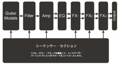 Filterセクション・ルーティング