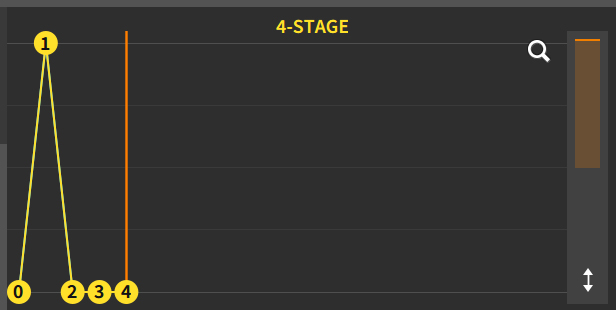4-Stage